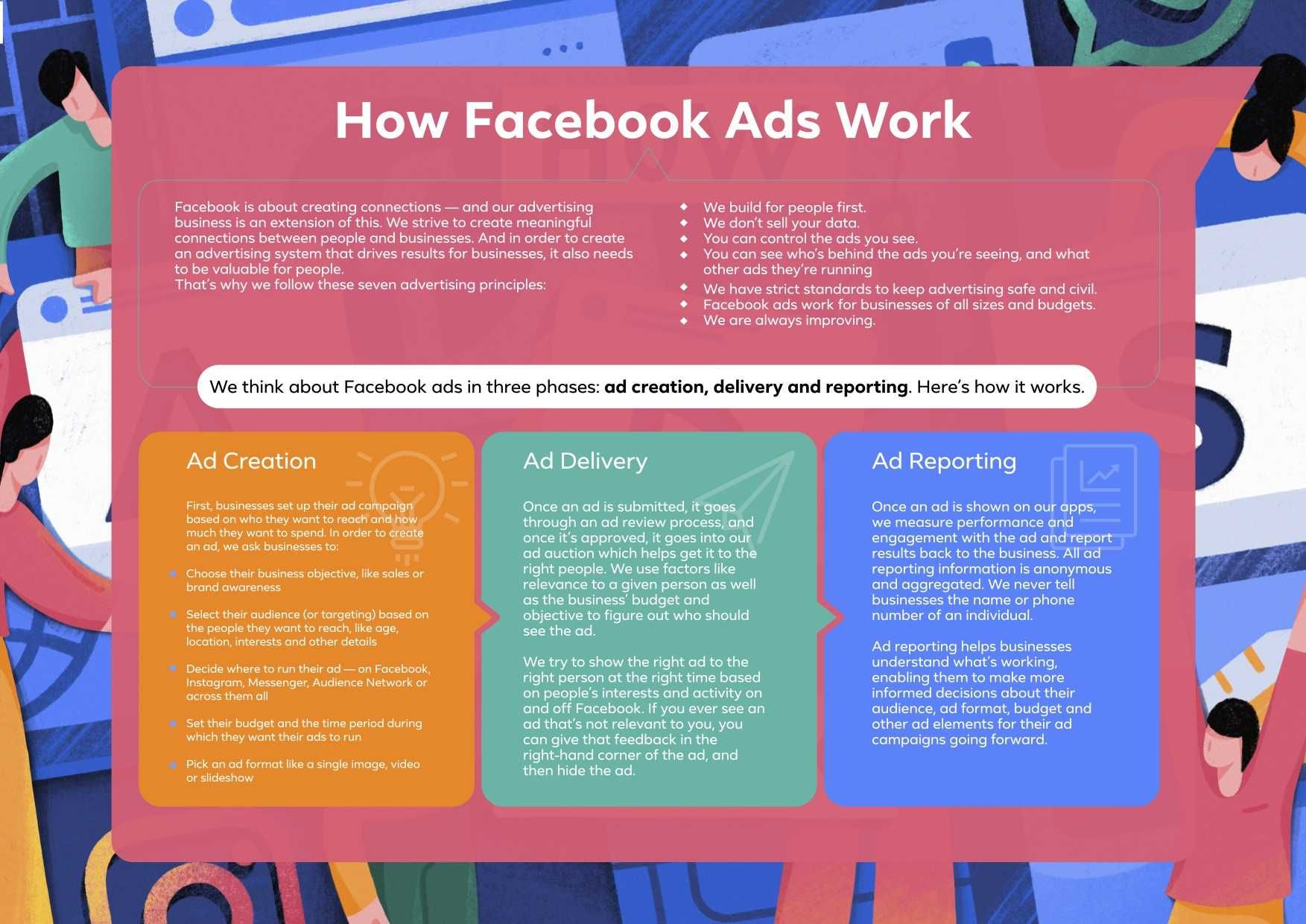 How Ads Work: Facebook attempts to increase Mena digital