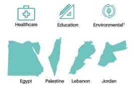 MENA social enterprises grow in spite of deep-rooted