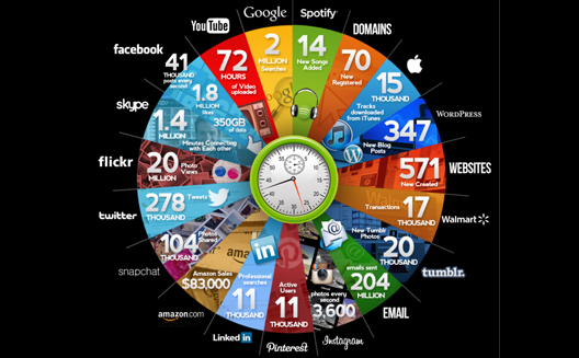 What happens online every 60 seconds [Infographic]