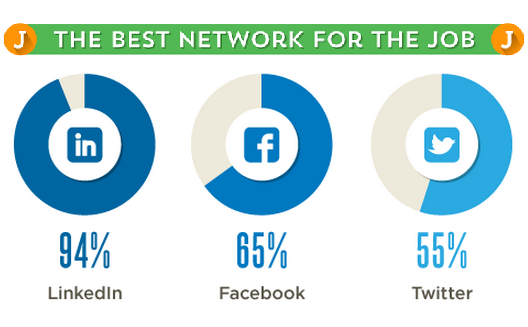 What do employers look for on social media? [Infographic]