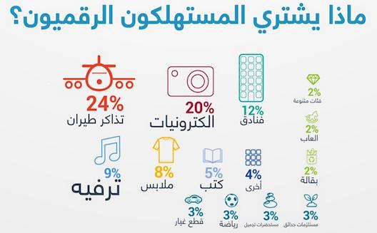 لمحة عن قطاع التجارة الإلكترونية الواعد في السعودية