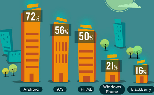 What tools do developers prefer when building a mobile app? [Infographic]