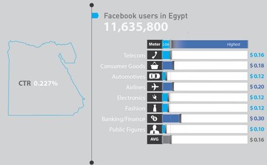 ما هي تكلفة اكتساب المعجب على فيسبوك في العالم العربي؟ [تقرير]