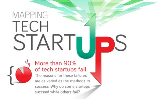 90% of Tech Startups Fail [Infographic]