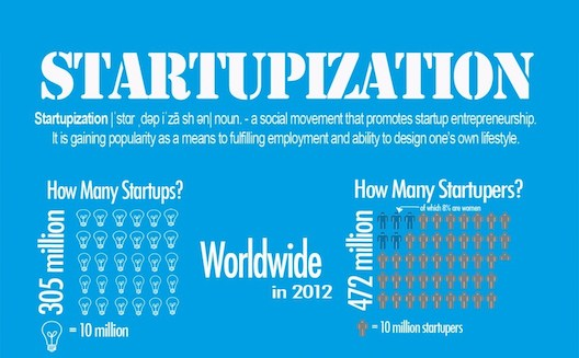 Startupization: the risk, the cost, and the rewards [Infographic]