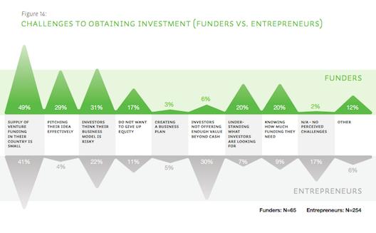 ما الذي يعرقل الاستثمار في رواد أعمال المنطقة؟