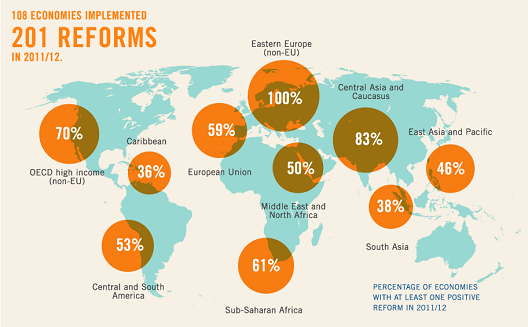 Doing Business is Getting Easier Around the World [Infographic]