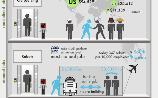 How the world will replace employees with entrepreneurs [Infographic]