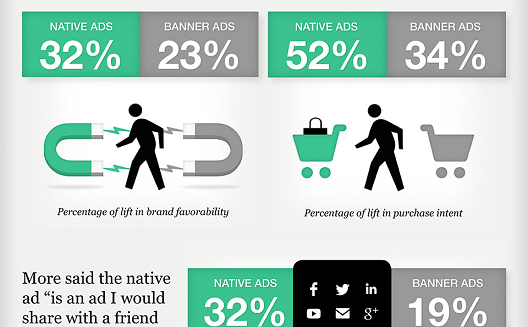 How effective are native ads? [Infographic]