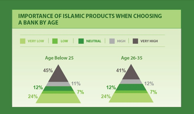 A look at Islamic banking consumption in the UAE [Report]