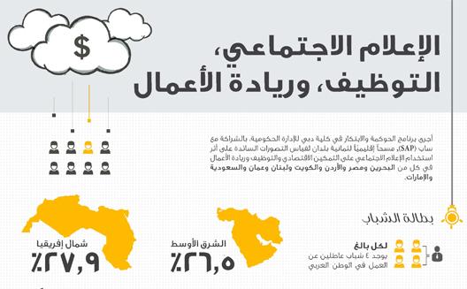 تأثير الاعلام الاجتماعي على الشباب العربي [انفوجرافيك]