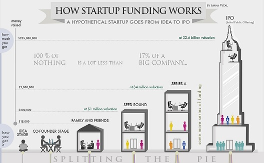 How a startup goes from idea to IPO [Infographic]