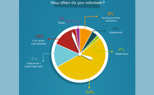 What do Arab youth think of volunteerism? [Infographic]