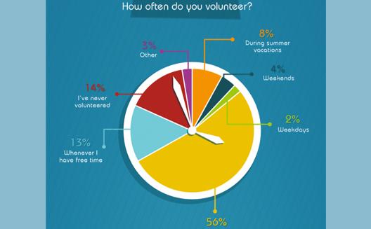 كيف ينظر الشباب العربي إلى التطوع؟ [إنفوجرافيك]