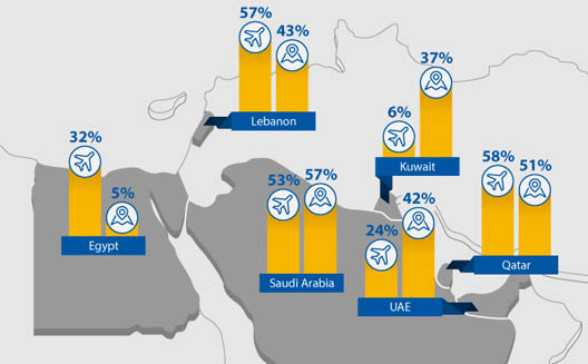 Ecommerce and MENA's travel sector boom [Infographic]