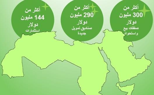 حقائق وأرقام II: أكثر من 12 مركزاً جديداً للشركات الناشئة في المنطقة (2015)