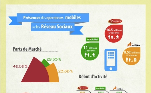 How Algeria's mobile operators fare on social media [Infographic]