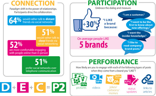 How customers connect with brands on social networks [Infographic]