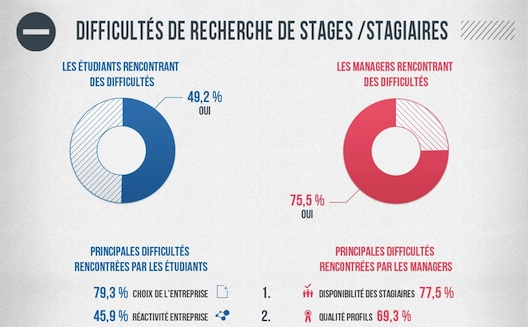Why are interns and recruiters unsatisfied in Morocco? [Infographic]