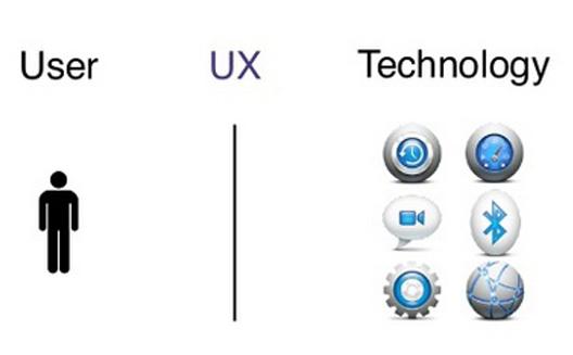 مشروع سيمبليا يسعى الى دمج تصميم المستخدم في السوق المصرية