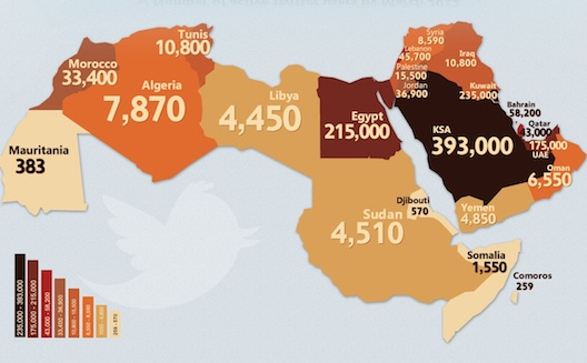Growth of Active Twitter Users in the Arab World [Infographic]