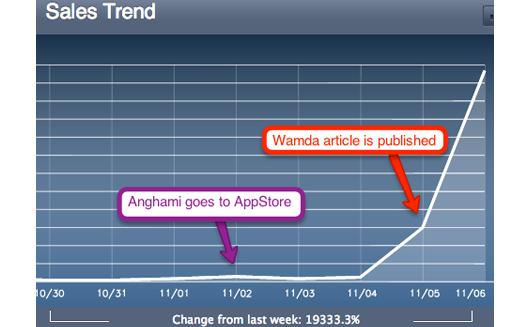 ارتفاع التنزيلات على Anghami وشراكة جديدة مع Orange