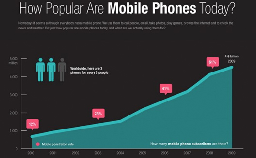 How popular are mobile phones across the globe? [Infographic]