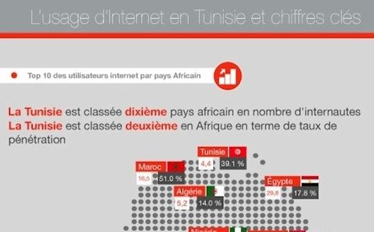 12 Key Statistics on How Tunisians Use Social Media [Infographic]
