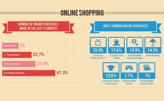 An Anatomy of E-Commerce in the UAE [Infographic]