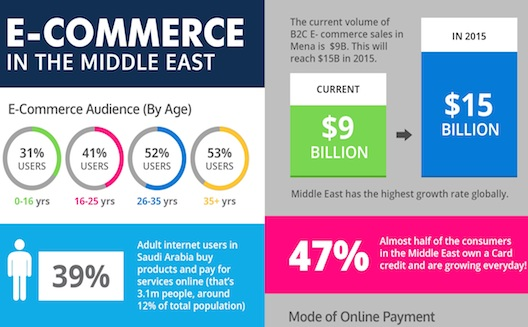 لماذا من المحبّذ تأسيس مشروع تجاري الكتروني في المنطقة العربية [انفوجرافيك]