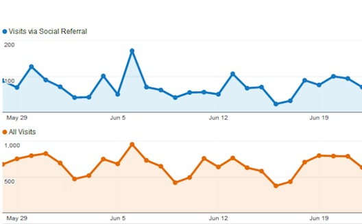 How to Track Social Media Traffic Using Google Analytics' New Features
