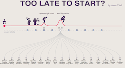 Entrepreneurial success for the over 30s [Infographic]