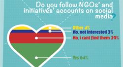 كيف يُنظر الى المؤسسات المدنية على شبكات التواصل الاجتماعي [إنفوجرافيك]