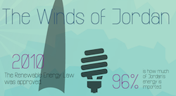 Jordan's windy solution [Infographic]