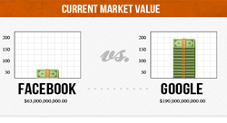 Google vs. Facebook: How do they compare? [Infographic]
