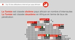 12 Key Statistics on How Tunisians Use Social Media [Infographic]