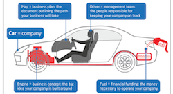 Startup funding: How to fuel your car [Infographic]