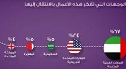 غالبية رواد الأعمال الأردنيين يرغبون في نقل أعمالهم إلى الخارج [إنفوجرافيك]