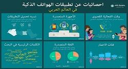 كيف يبحث المستخدمون عن التطبيقات العربية؟