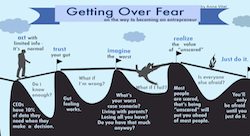 4 of your worst startup fears, and how to overcome them [Infographic]