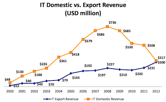 5 graphs that explain the ICT sector in Jordan