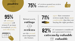 How Reviews Convince Customers to Buy E-commerce Products [Infographic]