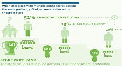 How e-commerce stores are undercutting offline retailers in the UAE [Infographic]