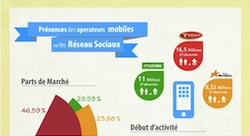 How Algeria's mobile operators fare on social media [Infographic]