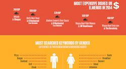 What the restaurant sector of Egypt needs to know [Infographic]