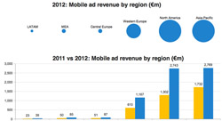 Mobile advertising is on the rise in the Arab world [Report]