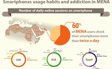 How is the Arab world using smartphones? [Infographic]