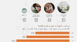 نصف الشباب العربي يشاهدون 'يوتيوب' يومياً [استطلاع]