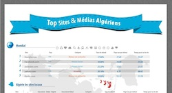 The most popular websites in Algeria [Infographic]
