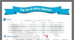 أشهر المواقع الإلكترونية في الجزائز [إنفوجرافيك]